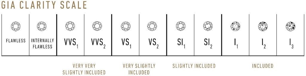 online diamond buyers clarity guide
